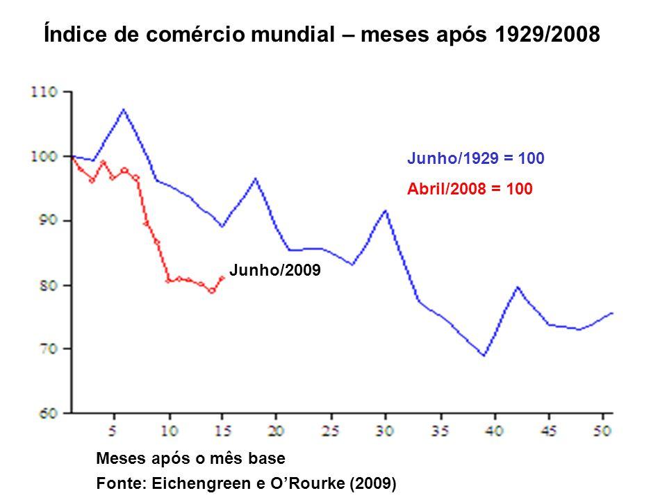 Índice de comércio mundial – meses após 1929/2008