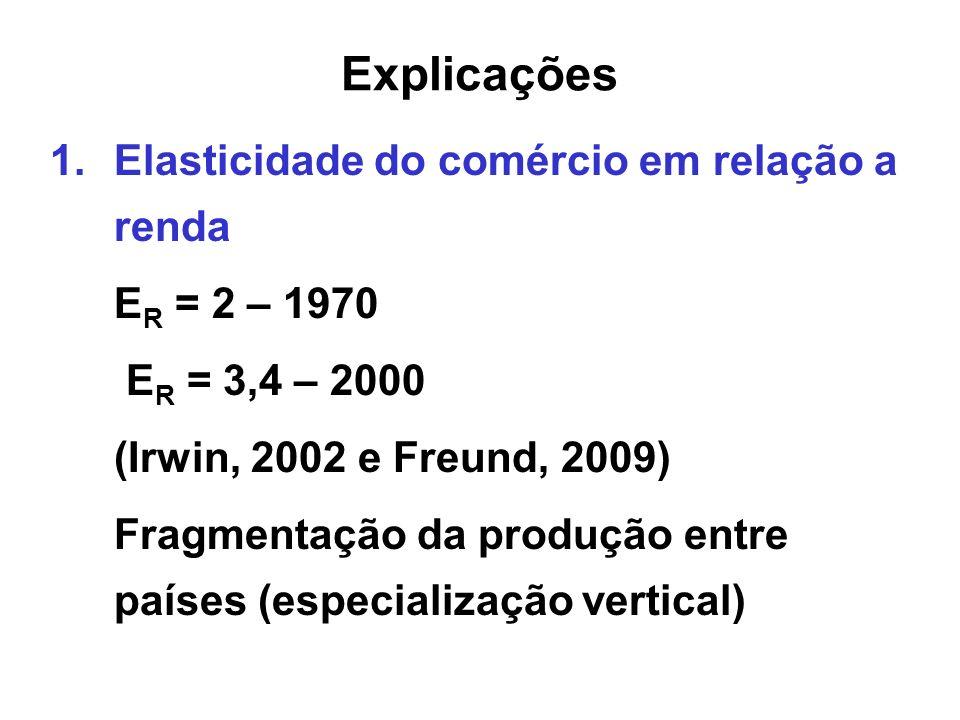 Explicações Elasticidade do comércio em relação a renda ER = 2 – 1970