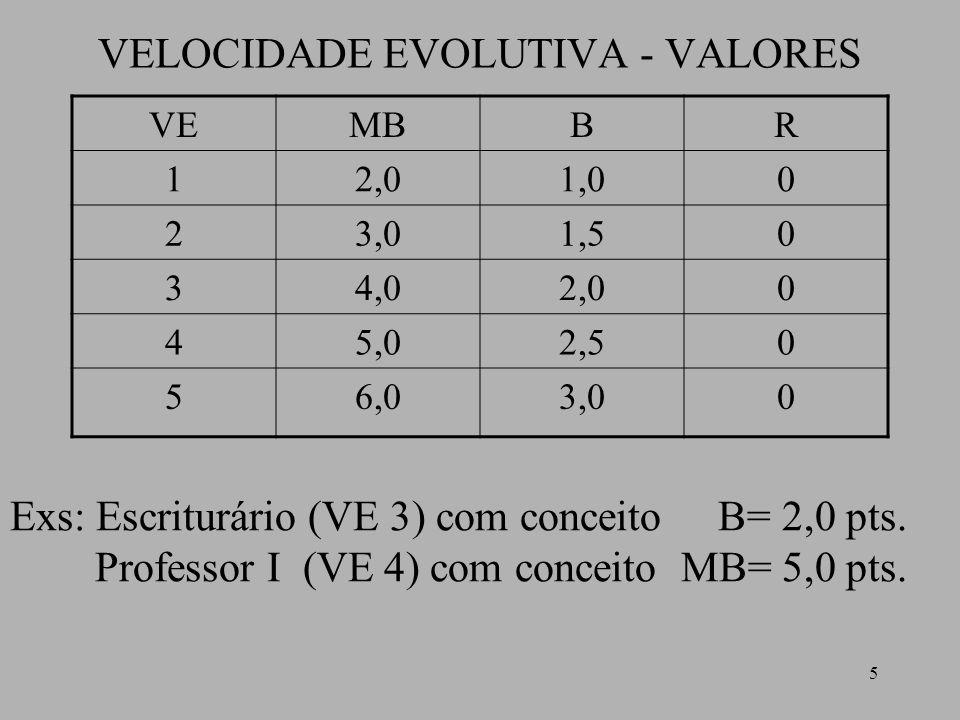 VELOCIDADE EVOLUTIVA - VALORES