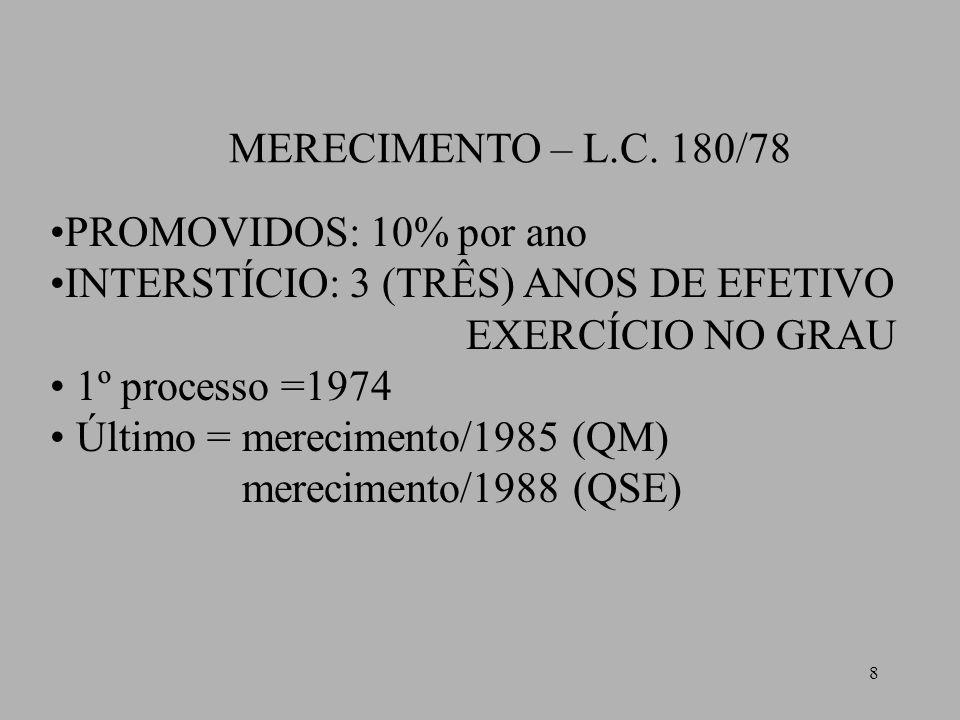 MERECIMENTO – L.C. 180/78 PROMOVIDOS: 10% por ano. INTERSTÍCIO: 3 (TRÊS) ANOS DE EFETIVO. EXERCÍCIO NO GRAU.