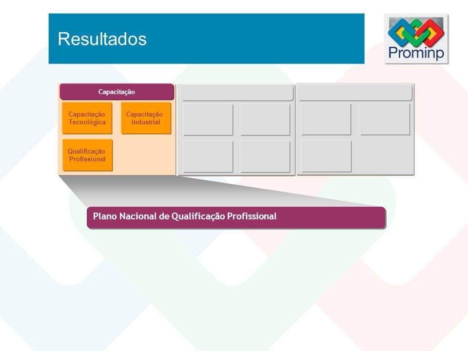 Resultados Plano Nacional de Qualificação Profissional Capacitação