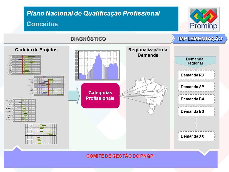 Regionalização da Demanda Categorias Profissionais