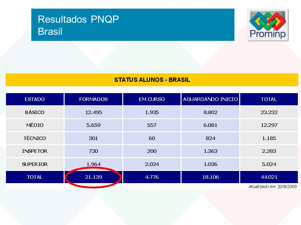 Resultados PNQP Brasil