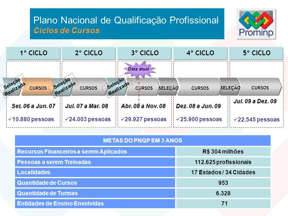 Plano Nacional de Qualificação Profissional Ciclos de Cursos