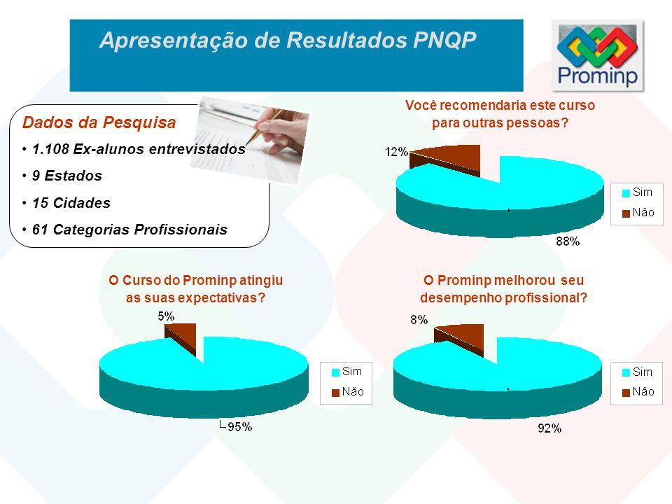Apresentação de Resultados PNQP
