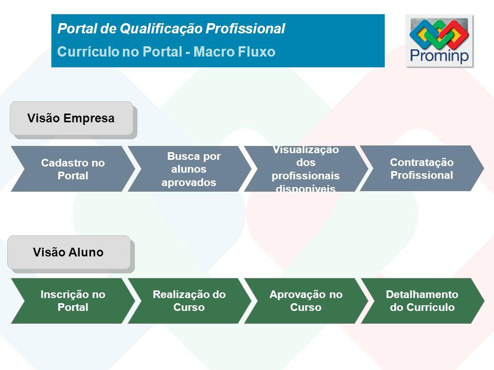 Portal de Qualificação Profissional Currículo no Portal - Macro Fluxo