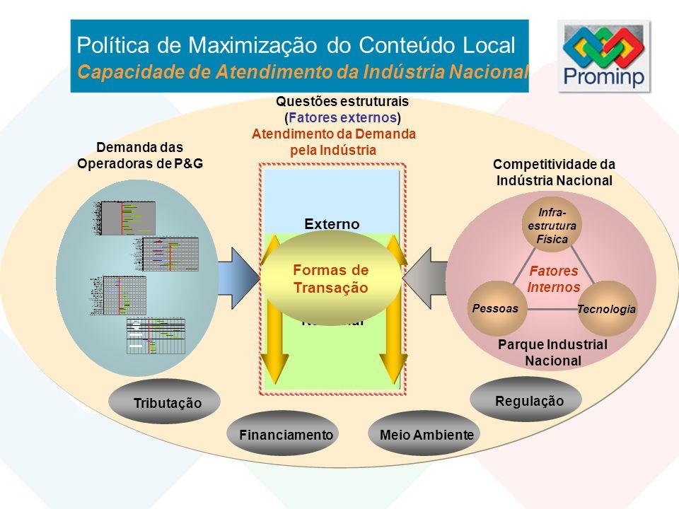 Política de Maximização do Conteúdo Local Capacidade de Atendimento da Indústria Nacional