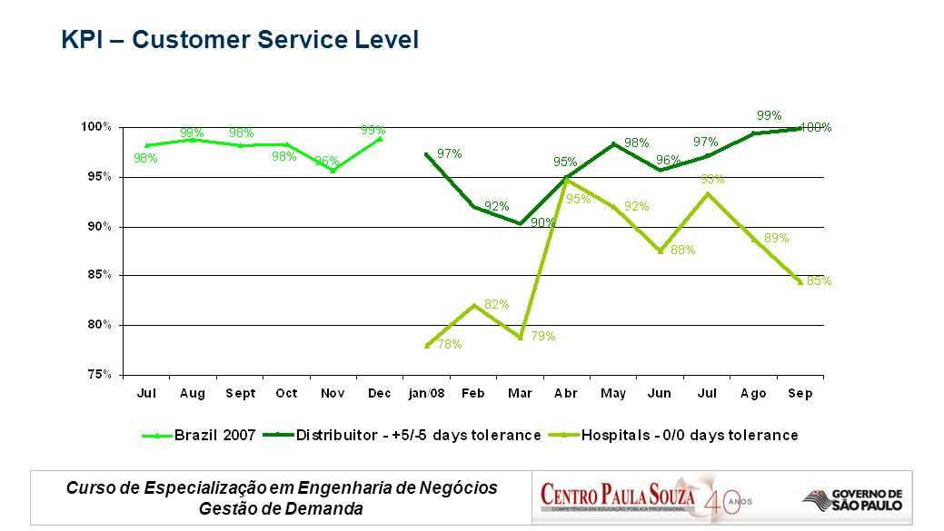KPI – Customer Service Level