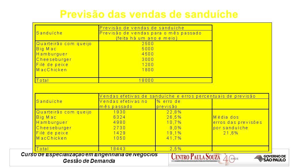 Previsão das vendas de sanduíche