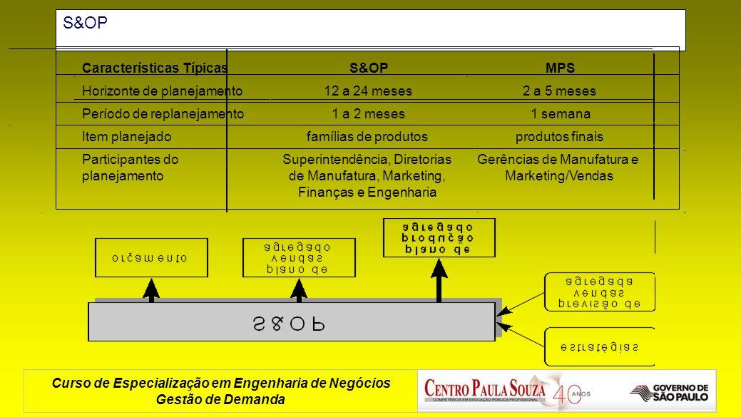 S&OP Características Típicas S&OP MPS Horizonte de planejamento