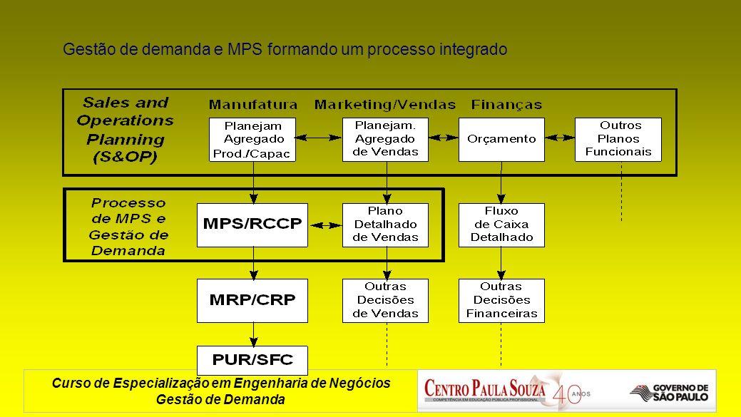 Gestão de demanda e MPS formando um processo integrado