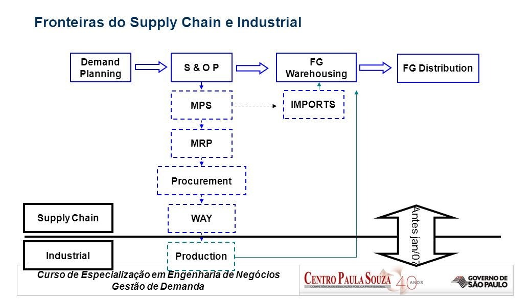 Fronteiras do Supply Chain e Industrial