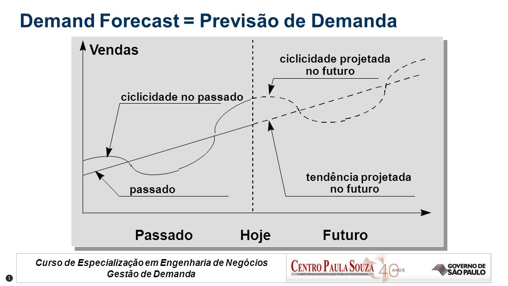 Demand Forecast = Previsão de Demanda