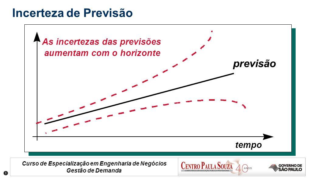 Incerteza de Previsão previsão As incertezas das previsões