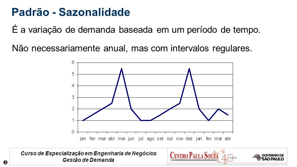 Padrão - Sazonalidade É a variação de demanda baseada em um período de tempo. Não necessariamente anual, mas com intervalos regulares.