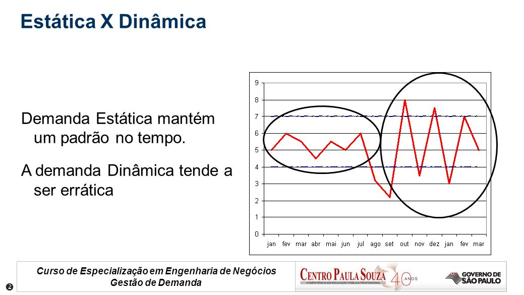 Estática X Dinâmica Demanda Estática mantém um padrão no tempo.