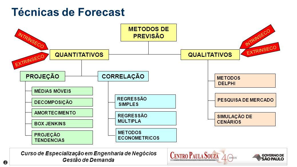 Técnicas de Forecast METODOS DE PREVISÃO QUANTITATIVOS QUALITATIVOS