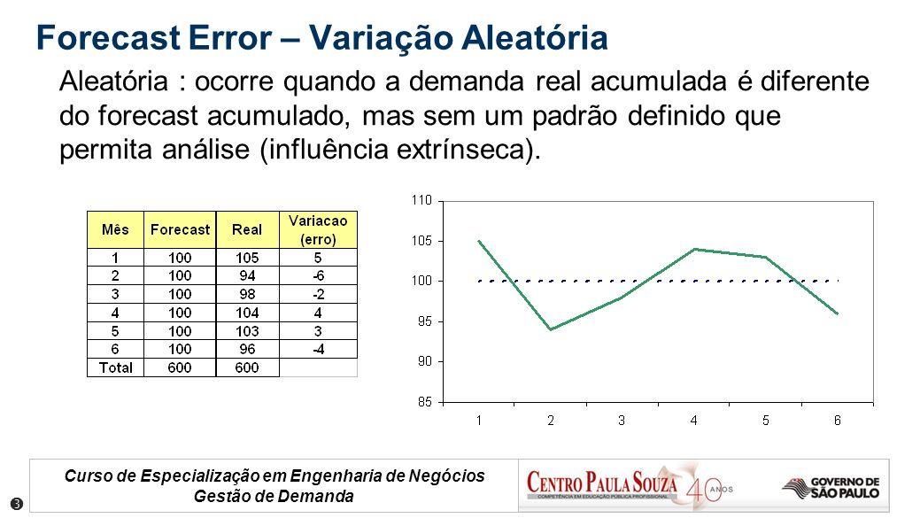 Forecast Error – Variação Aleatória