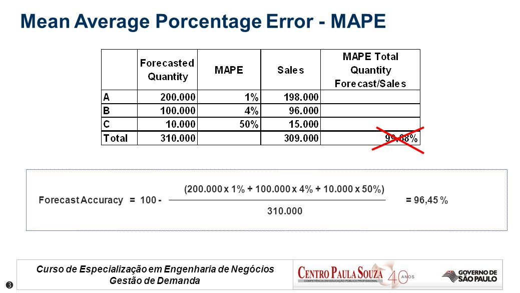 Mean Average Porcentage Error - MAPE