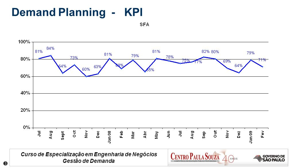 Demand Planning - KPI