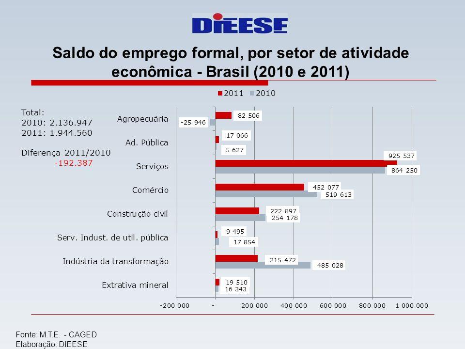 Saldo do emprego formal, por setor de atividade econômica - Brasil (2010 e 2011)