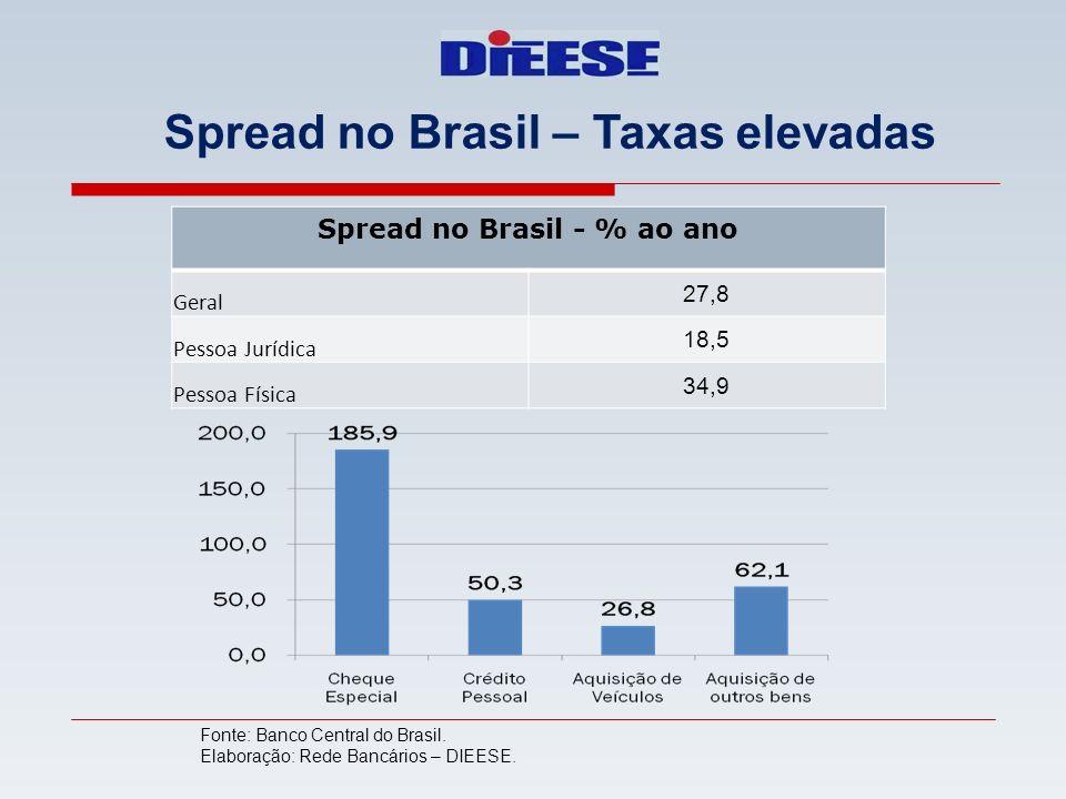 Spread no Brasil – Taxas elevadas Spread no Brasil - % ao ano