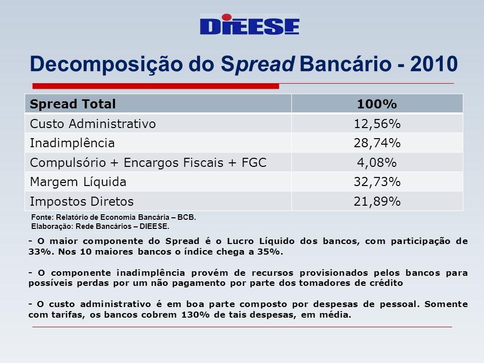 Decomposição do Spread Bancário - 2010