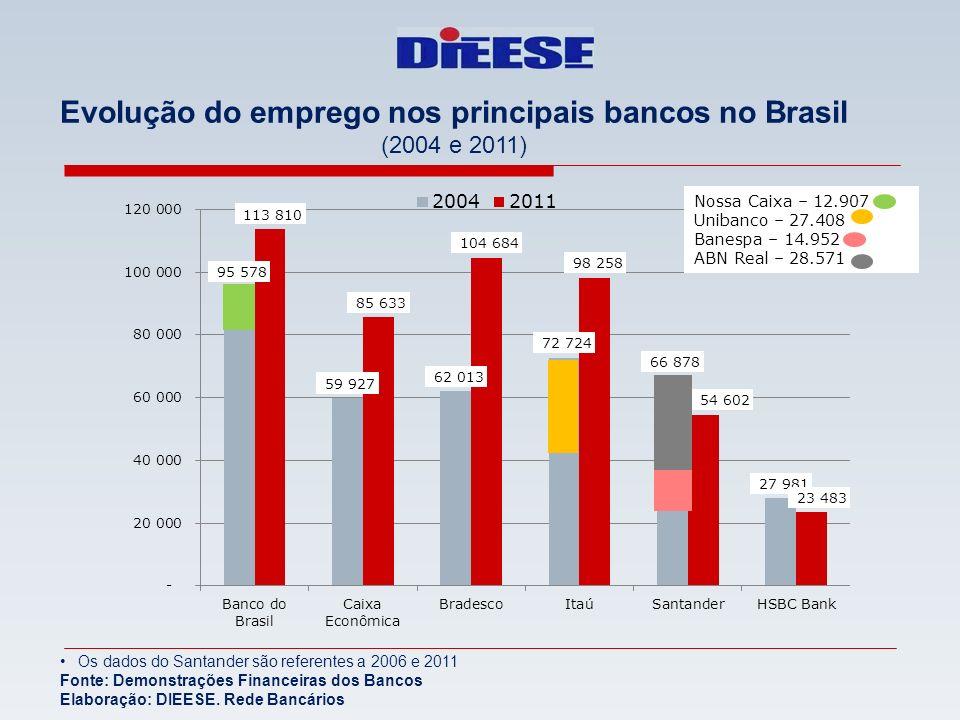 Evolução do emprego nos principais bancos no Brasil