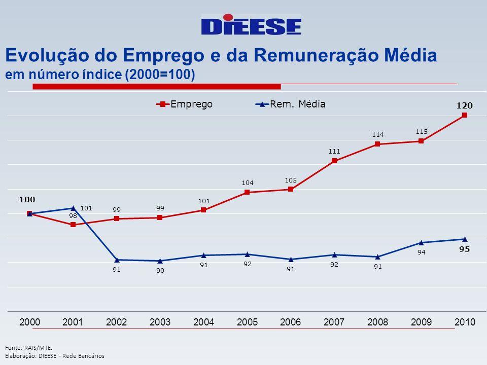 Evolução do Emprego e da Remuneração Média