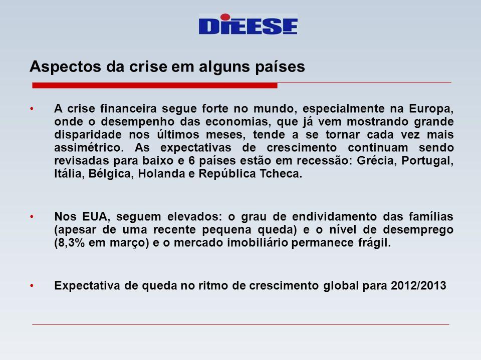 Aspectos da crise em alguns países