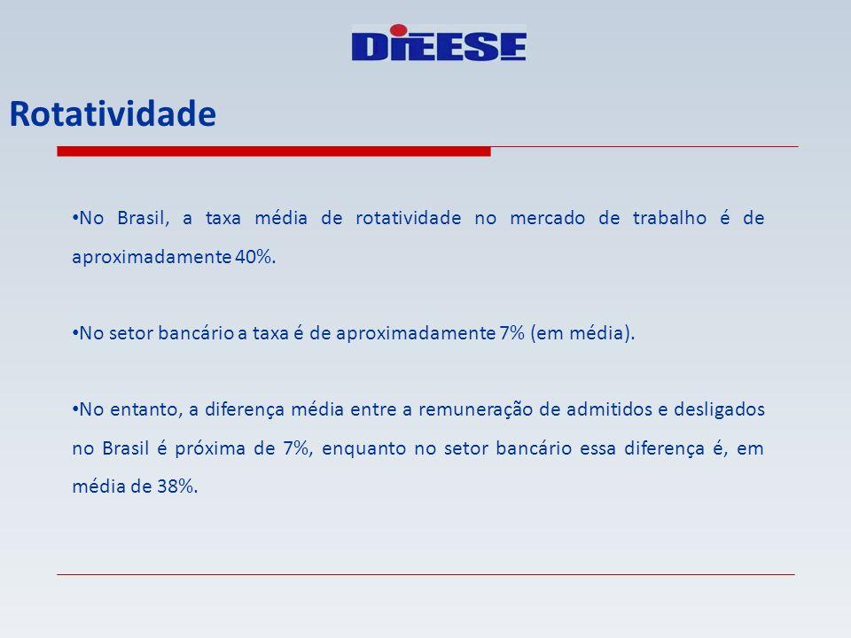 Rotatividade No Brasil, a taxa média de rotatividade no mercado de trabalho é de aproximadamente 40%.