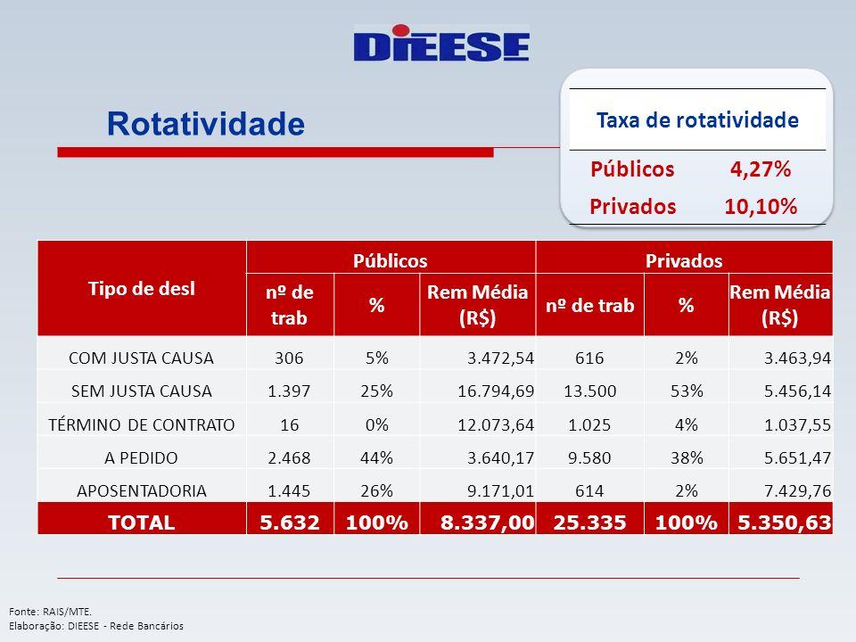 Rotatividade Taxa de rotatividade Públicos 4,27% Privados 10,10%