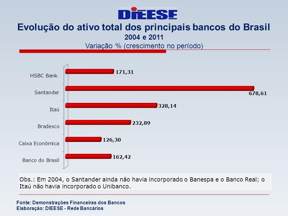 Evolução do ativo total dos principais bancos do Brasil