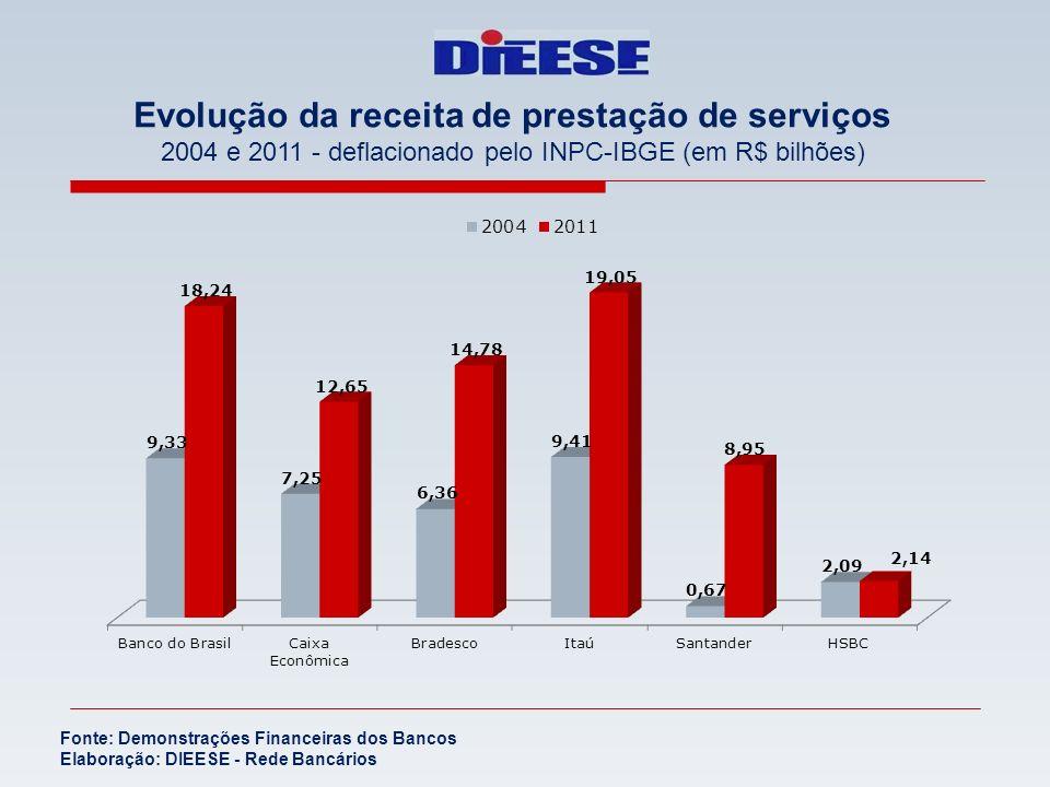 Evolução da receita de prestação de serviços