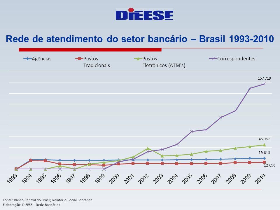 Rede de atendimento do setor bancário – Brasil 1993-2010
