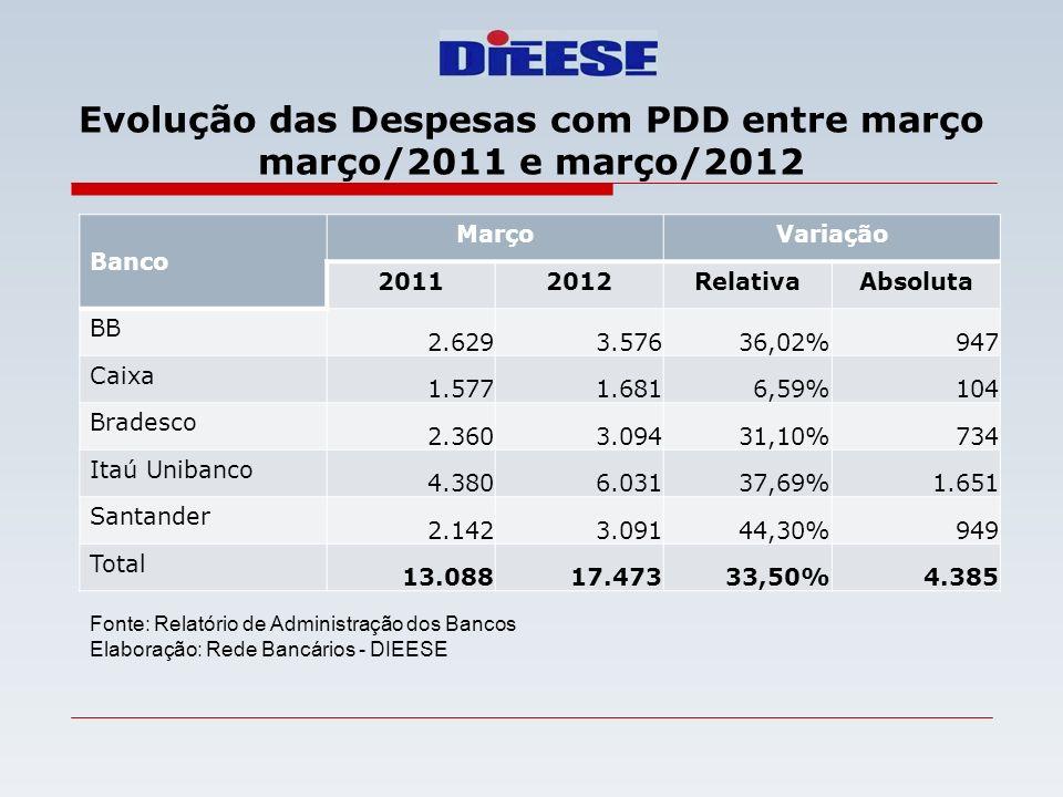 Evolução das Despesas com PDD entre março março/2011 e março/2012