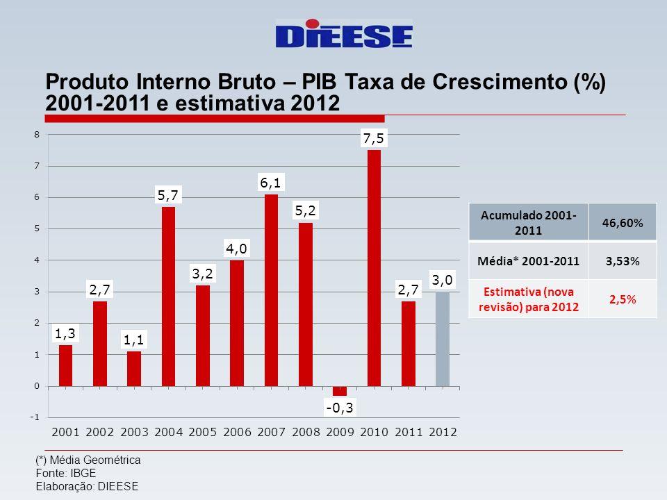 Estimativa (nova revisão) para 2012