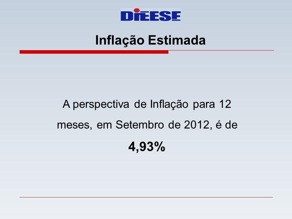 Inflação Estimada A perspectiva de Inflação para 12 meses, em Setembro de 2012, é de 4,93%