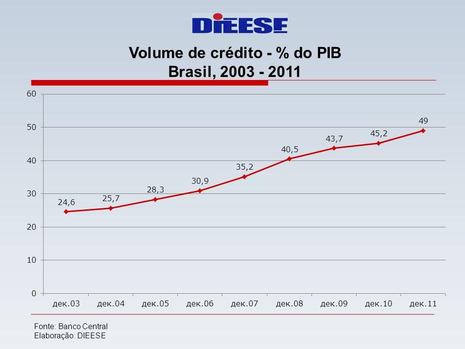 Volume de crédito - % do PIB Brasil, 2003 - 2011