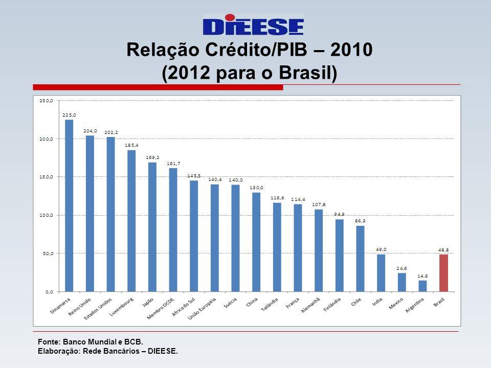 Relação Crédito/PIB – 2010 (2012 para o Brasil)