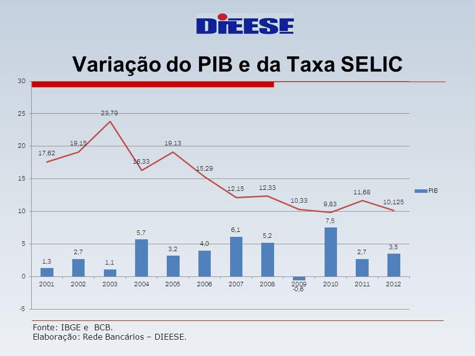 Variação do PIB e da Taxa SELIC