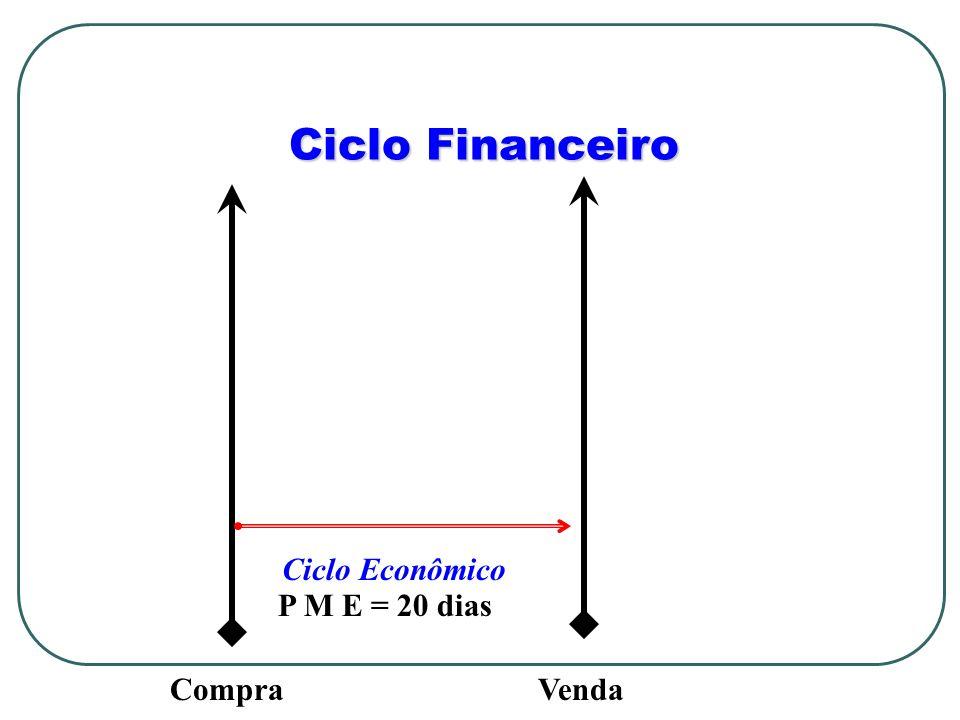 Ciclo Financeiro Ciclo Econômico P M E = 20 dias Compra Venda