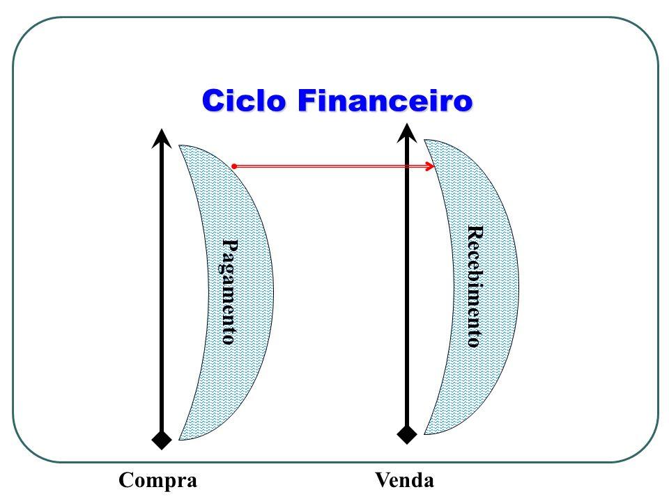 Ciclo Financeiro Recebimento Pagamento Compra Venda