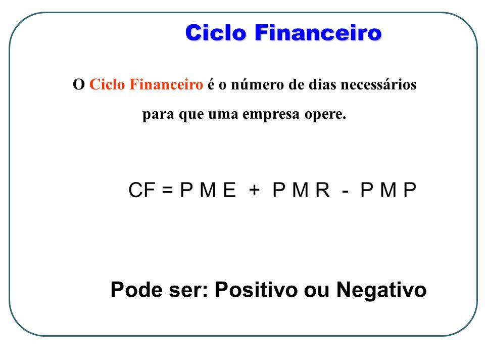 Ciclo Financeiro Pode ser: Positivo ou Negativo
