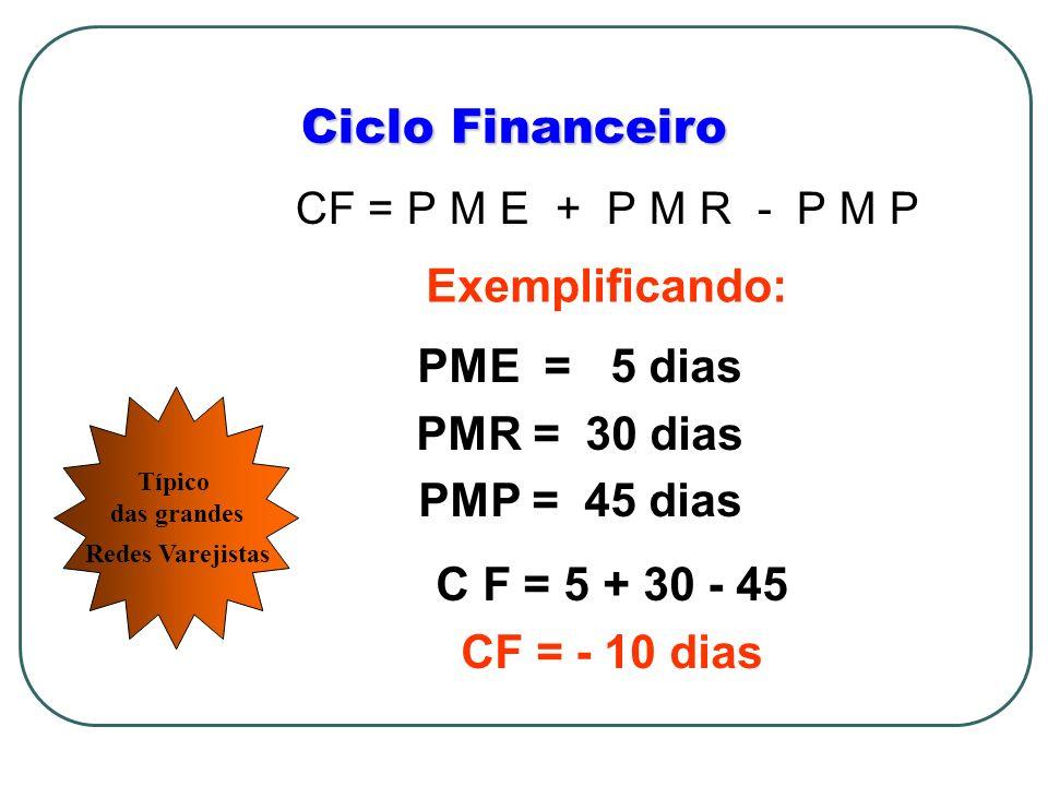 Ciclo Financeiro Exemplificando: PME = 5 dias PMR = 30 dias