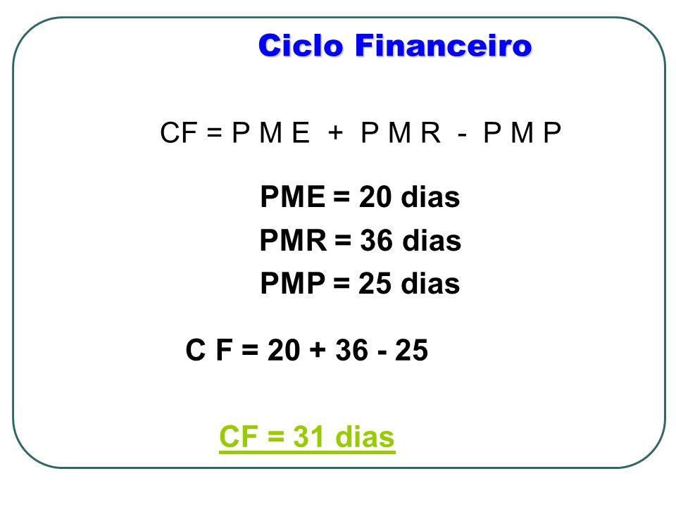 Ciclo Financeiro PME = 20 dias PMR = 36 dias PMP = 25 dias