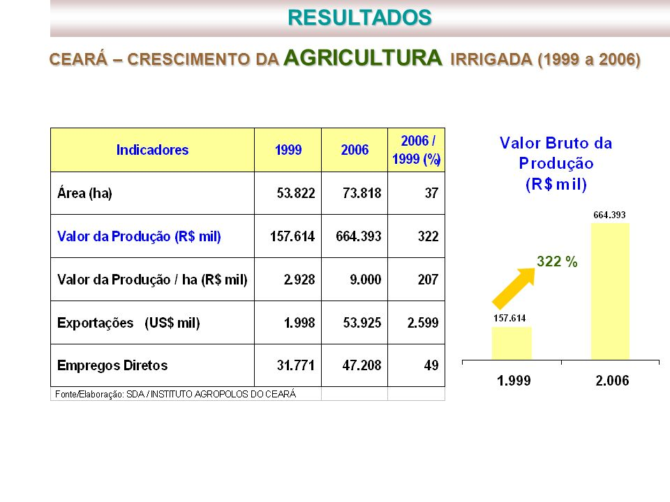 RESULTADOS CEARÁ – CRESCIMENTO DA AGRICULTURA IRRIGADA (1999 a 2006)