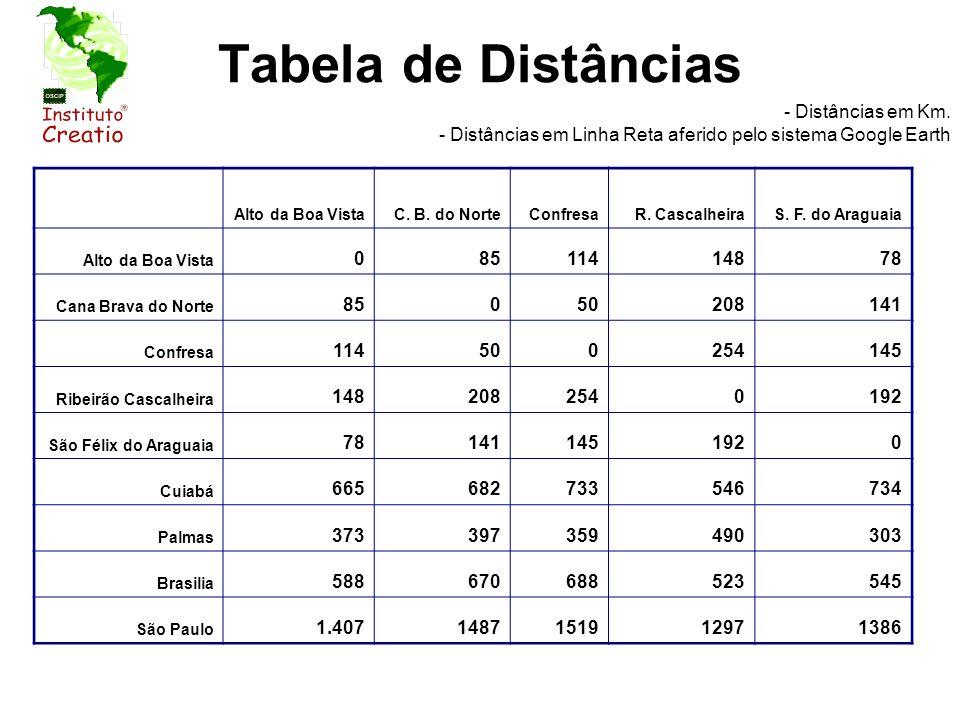 Tabela de Distâncias- Distâncias em Km. - Distâncias em Linha Reta aferido pelo sistema Google Earth.