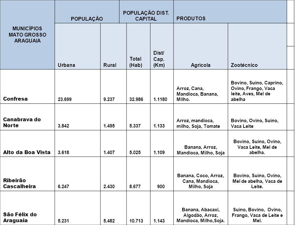 ARAGUAIA POPULAÇÃO POPULAÇÃO DIST. CAPITAL Agrícola