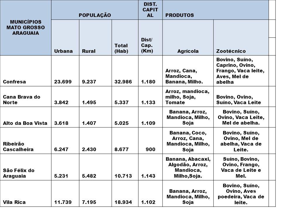 ARAGUAIA POPULAÇÃO DIST. CAPITAL Agrícola